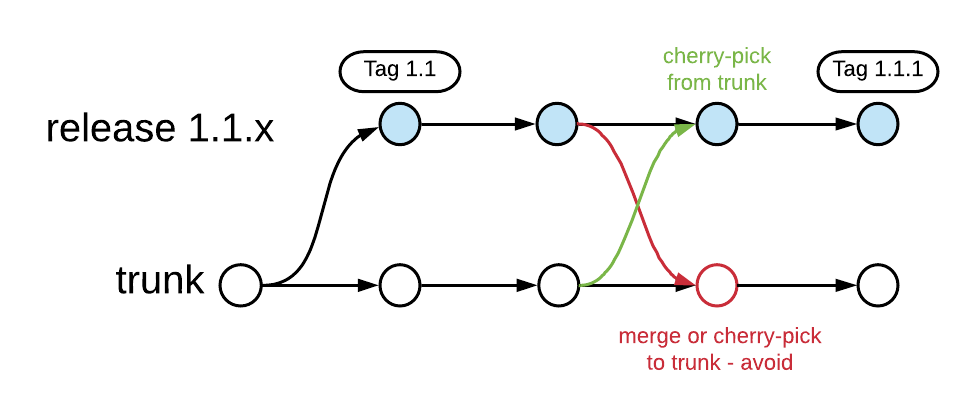 Branch for release